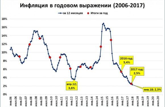 Инфляция в 2,5% по итогам 2017 года. Что из-за этого недополучат пенсионеры, бюджетники и льготники в 2018 году в рублях