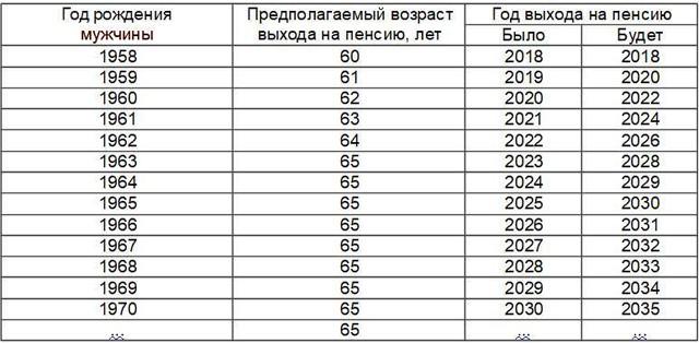 Опубликована официальная таблица выхода на пенсию с 2019 по годам рождения
